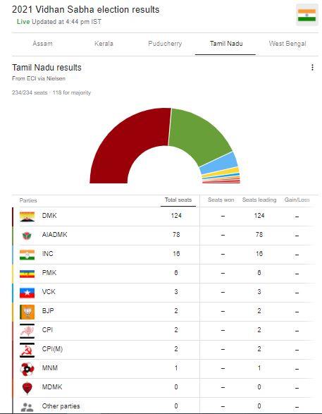 Tamil Nadu election 2021 : बंगाल में 'दीदी का खेला' कायम, केरल में LDF, असम में BJP की वापसी
