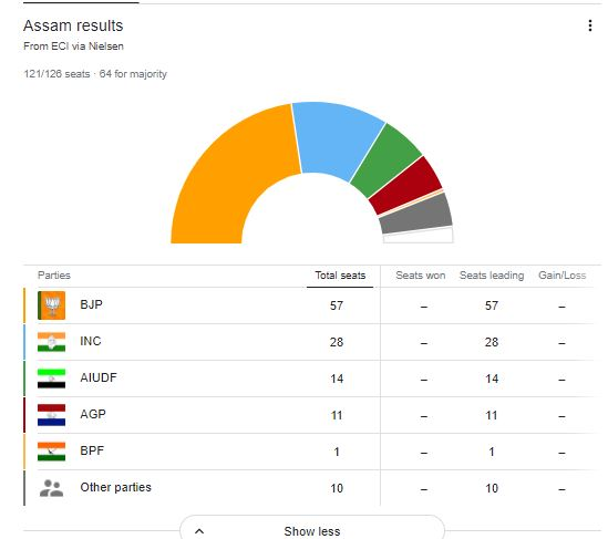 Assam Election Result 2021- बंगाल में 'दीदी का खेला' कायम, केरल में LDF, असम में BJP की वापसी