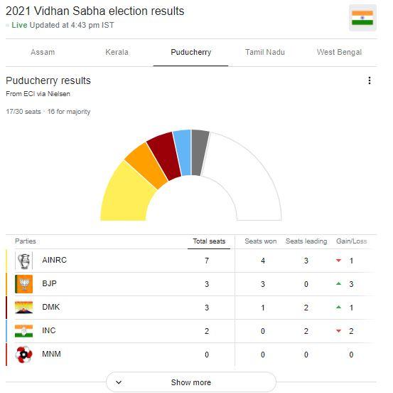 Puchery election 2021-Election Results 2021 : बंगाल में 'दीदी का खेला' कायम, केरल में LDF, असम में BJP की वापसी
