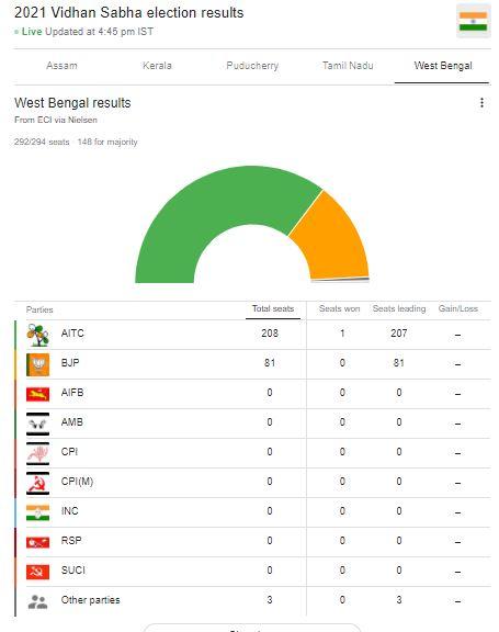 Election Results 2021 : west Bengal election 2021 बंगाल में 'दीदी का खेला' कायम, केरल में LDF, असम में BJP की वापसी